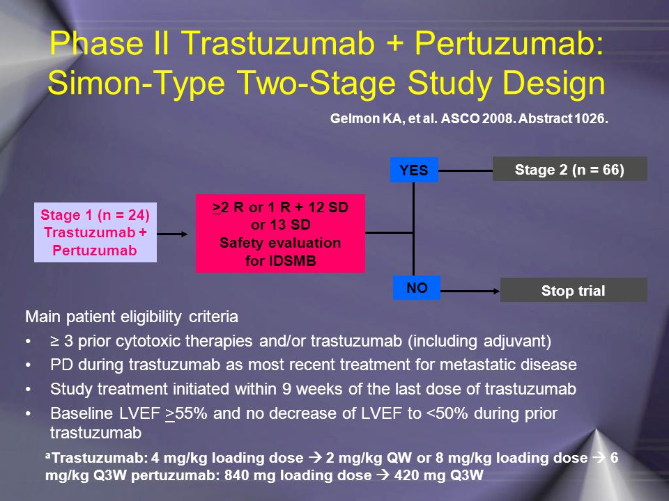 Phase II Trastuzumab + Pertuzumab: Simon-Type Two-Stage Study Design