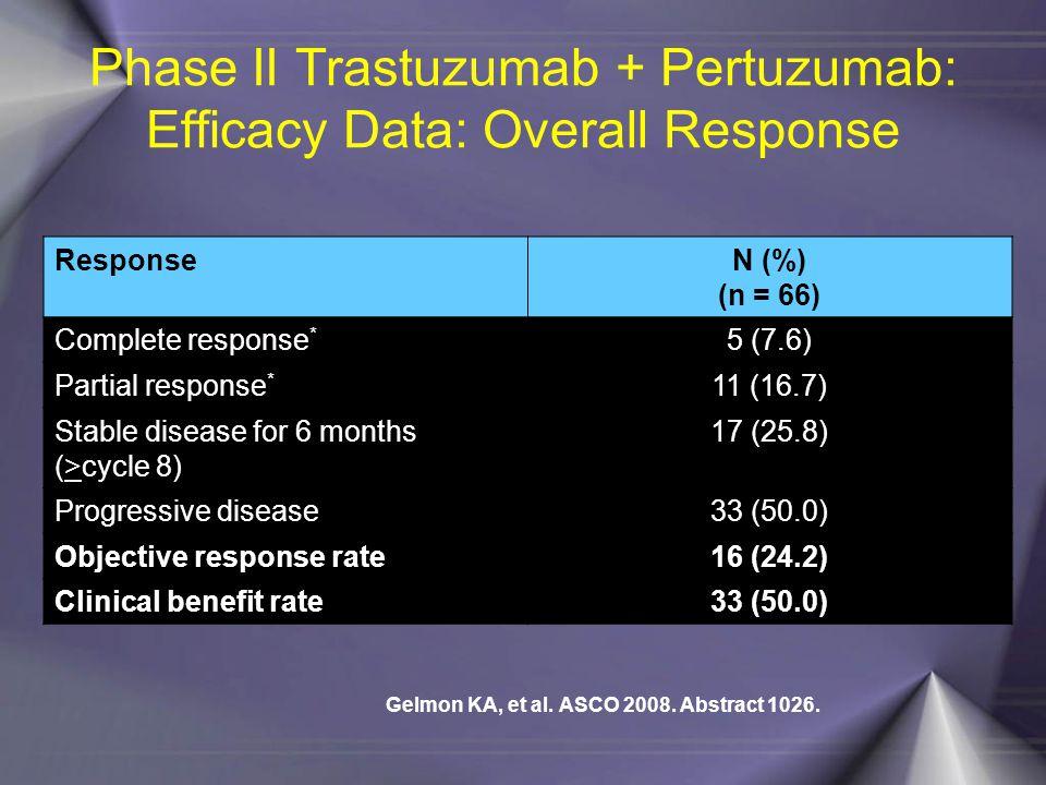 Phase II Trastuzumab + Pertuzumab: Efficacy Data: Overall Response
