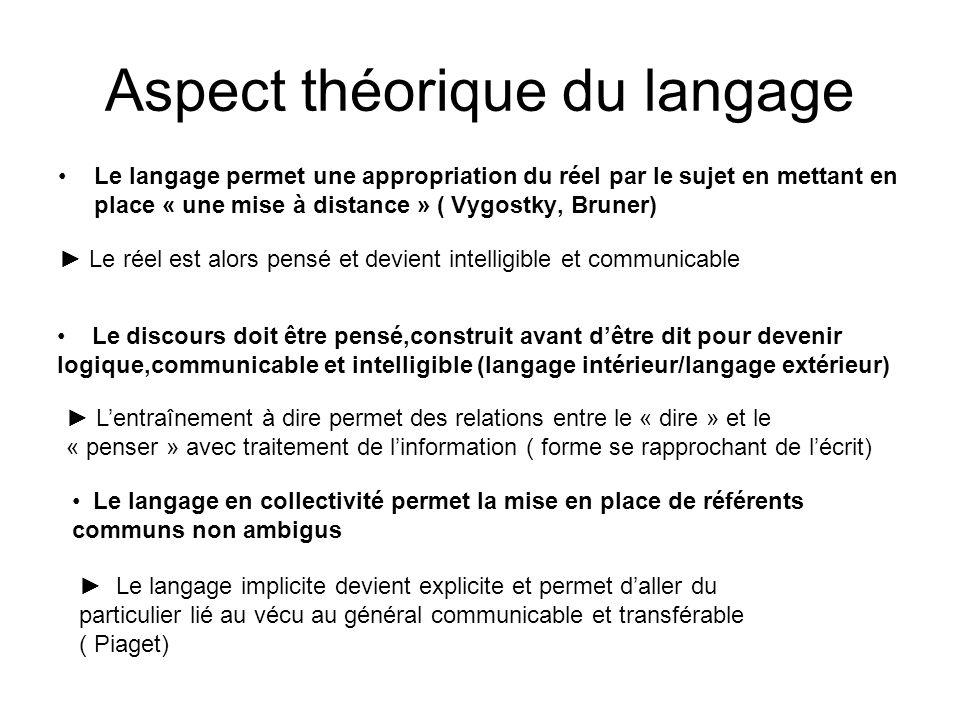 Aspect théorique du langage
