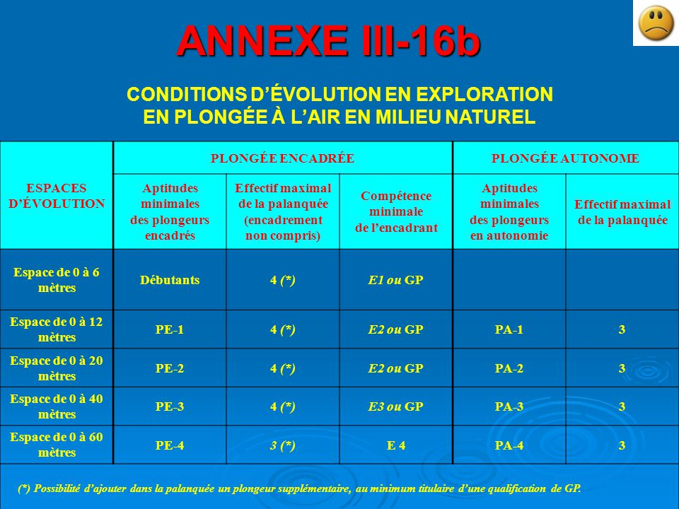 ANNEXE III-16b CONDITIONS D'ÉVOLUTION EN EXPLORATION