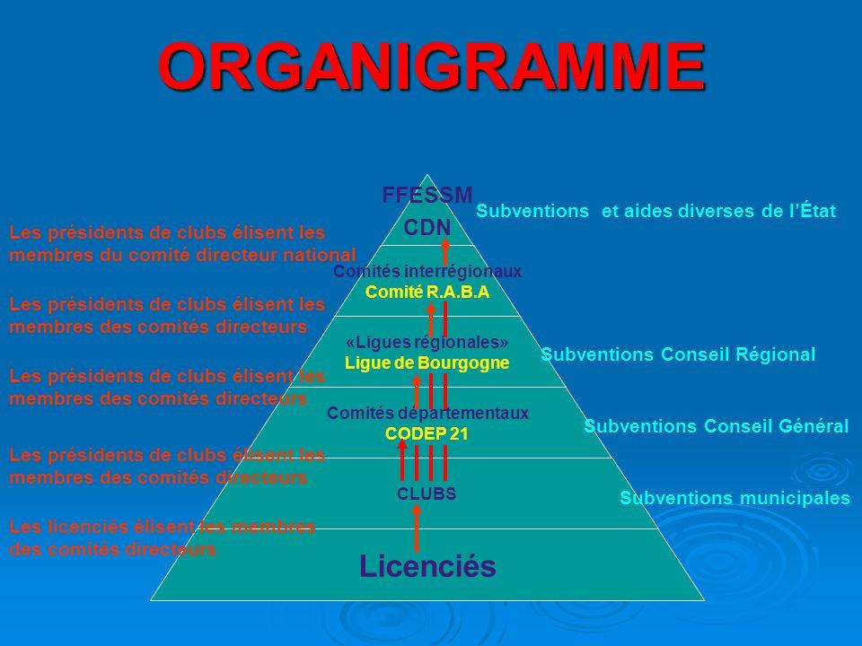 ORGANIGRAMME Subventions et aides diverses de l'État