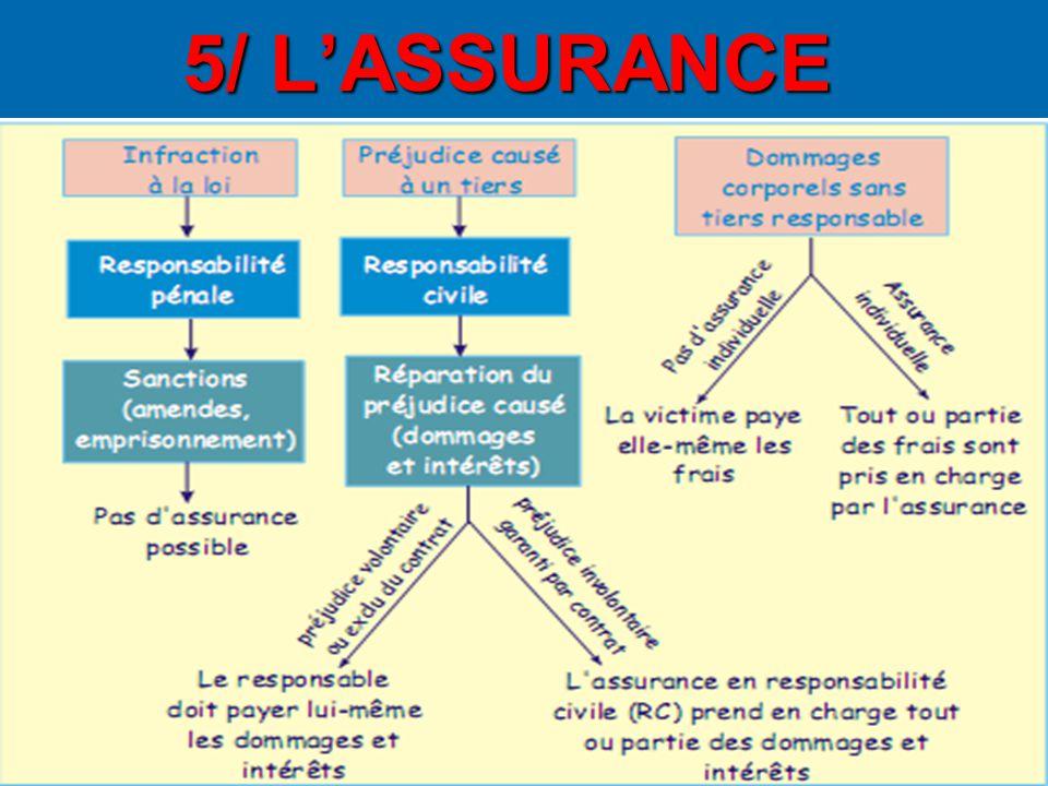 5/ L'ASSURANCE