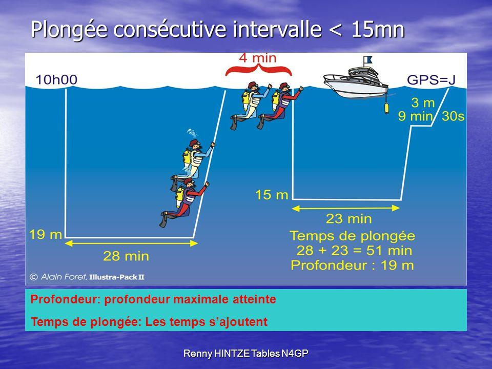 Plongée consécutive intervalle < 15mn