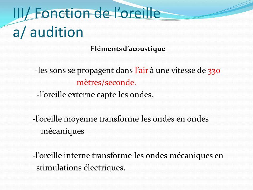 III/ Fonction de l'oreille a/ audition