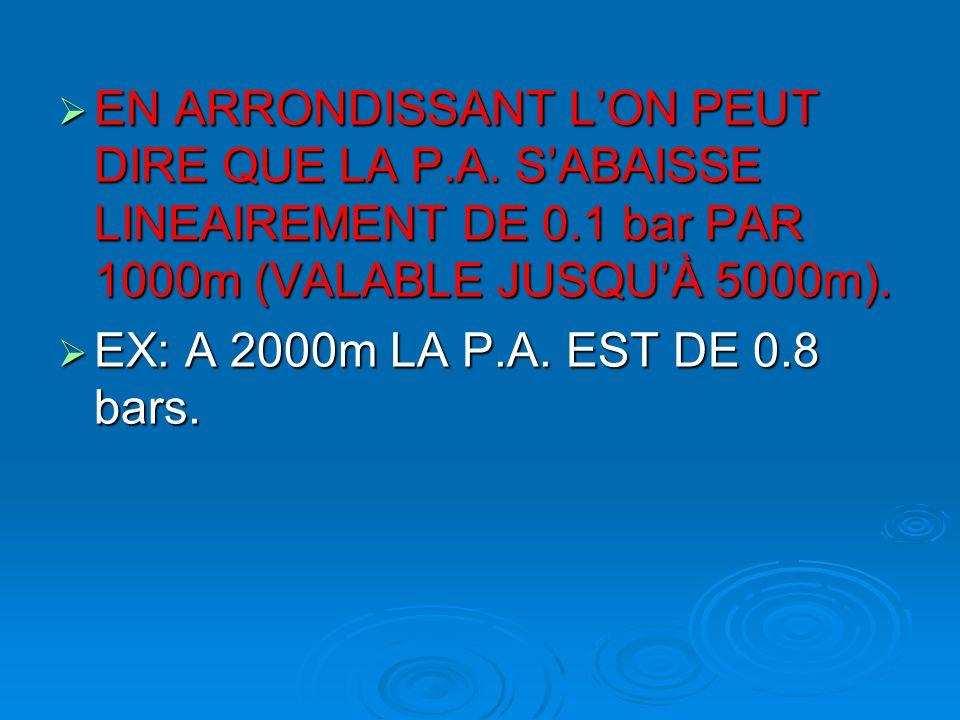 EN ARRONDISSANT L'ON PEUT DIRE QUE LA P.A. S'ABAISSE LINEAIREMENT DE 0.1 bar PAR 1000m (VALABLE JUSQU'À 5000m).