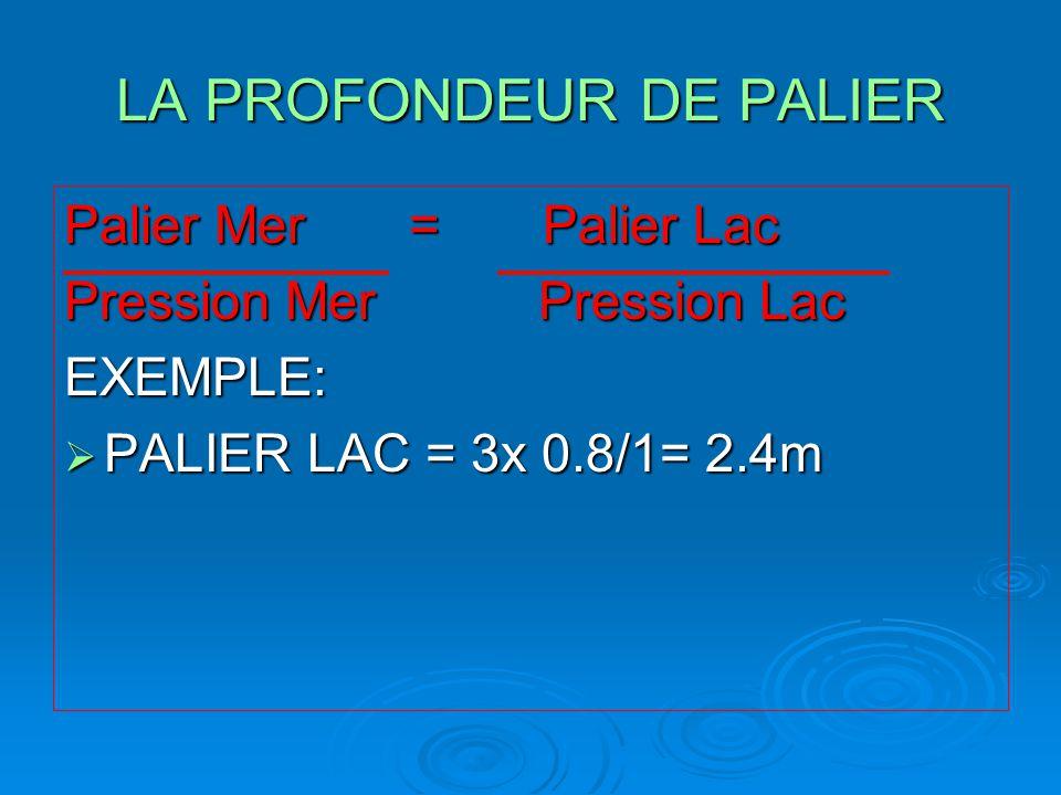 LA PROFONDEUR DE PALIER