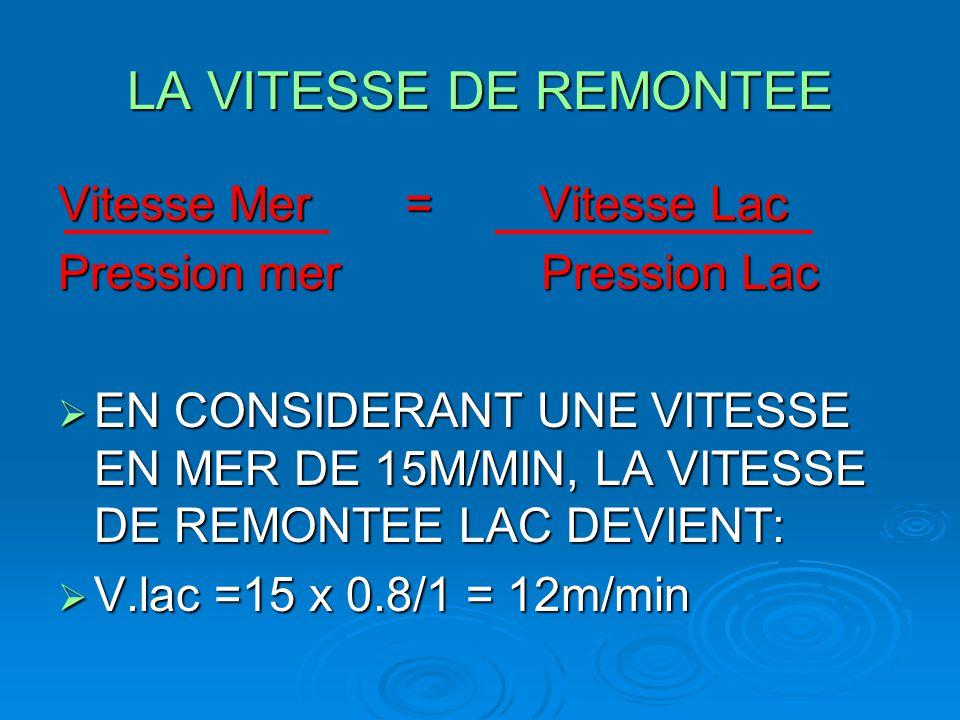 LA VITESSE DE REMONTEE Vitesse Mer = Vitesse Lac