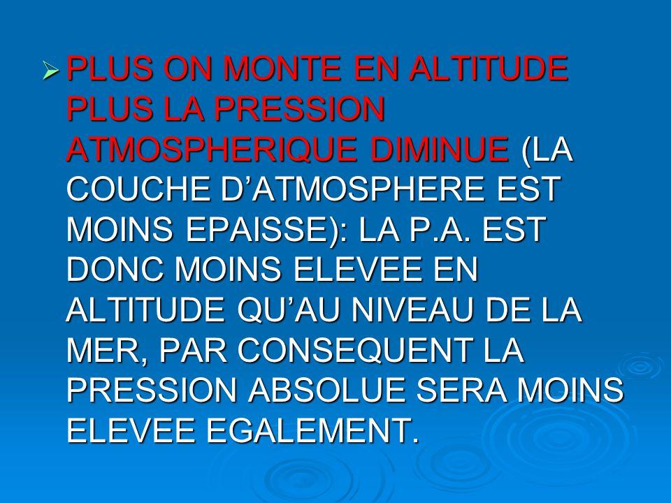 PLUS ON MONTE EN ALTITUDE PLUS LA PRESSION ATMOSPHERIQUE DIMINUE (LA COUCHE D'ATMOSPHERE EST MOINS EPAISSE): LA P.A.