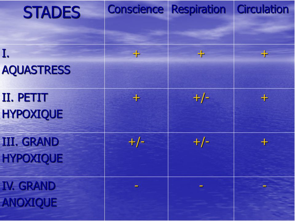 STADES Conscience Respiration Circulation I. AQUASTRESS + II. PETIT