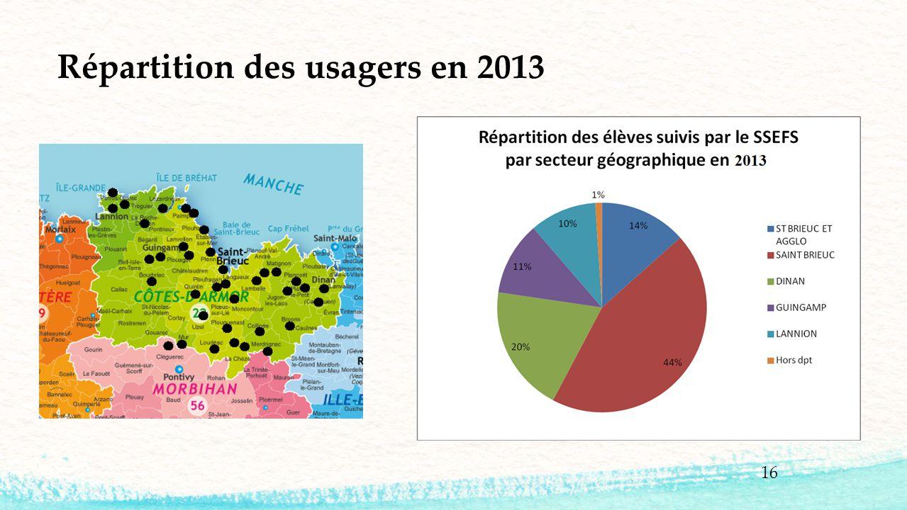 Répartition des usagers en 2013