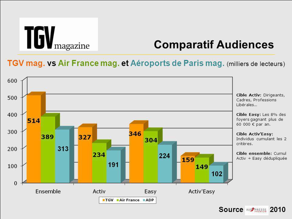 Comparatif Audiences TGV mag. vs Air France mag. et Aéroports de Paris mag. (milliers de lecteurs)