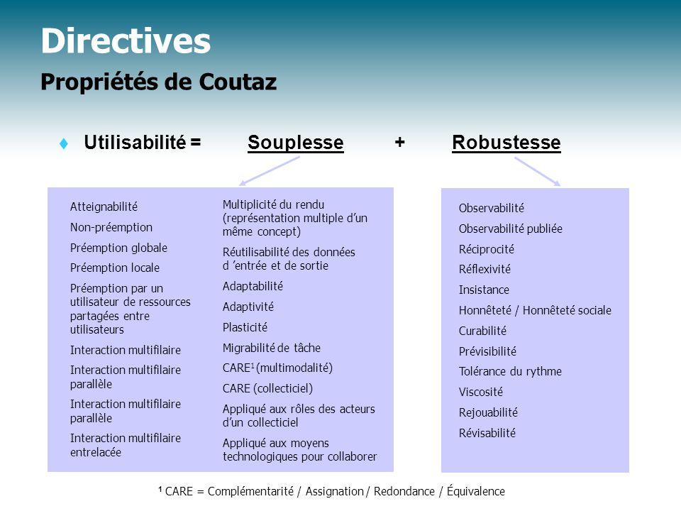 Directives Propriétés de Coutaz
