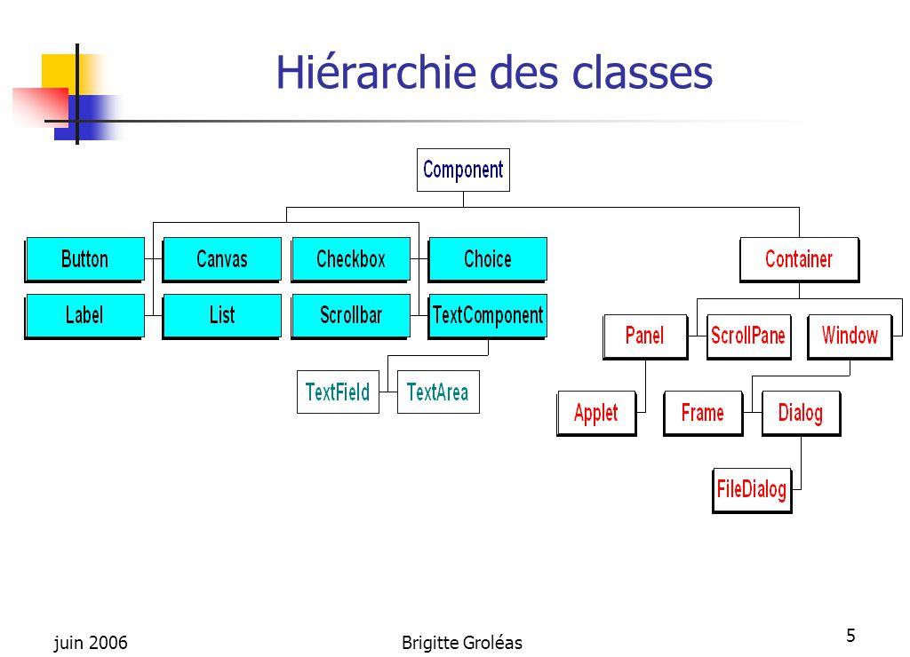 Hiérarchie des classes