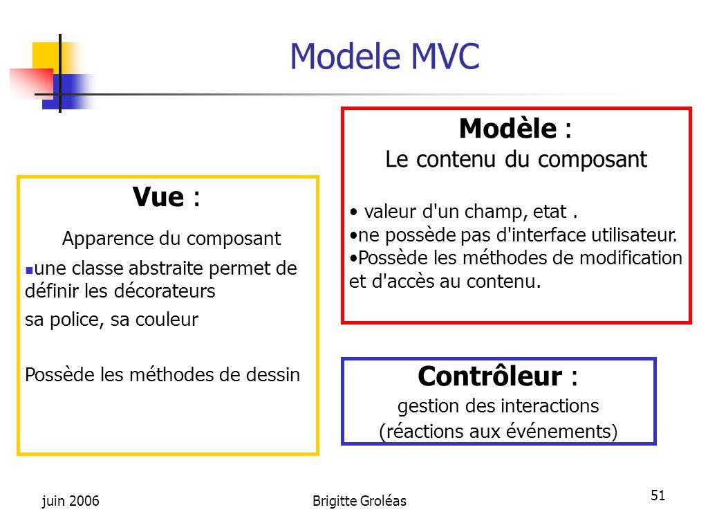 Modele MVC Modèle : Vue : Apparence du composant Contrôleur :