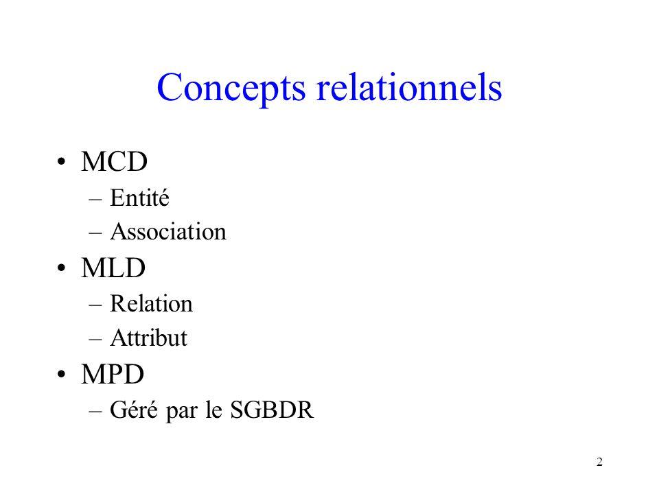 Concepts relationnels
