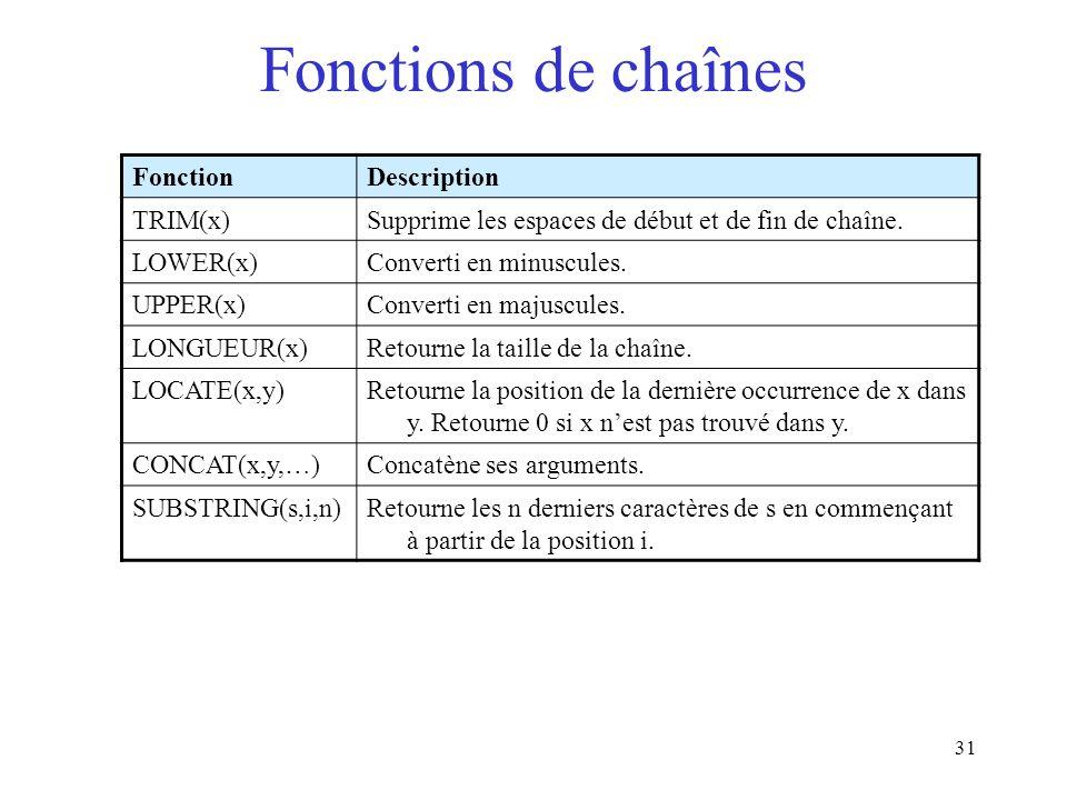 Fonctions de chaînes Fonction Description TRIM(x)