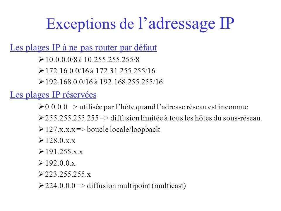 Exceptions de l'adressage IP