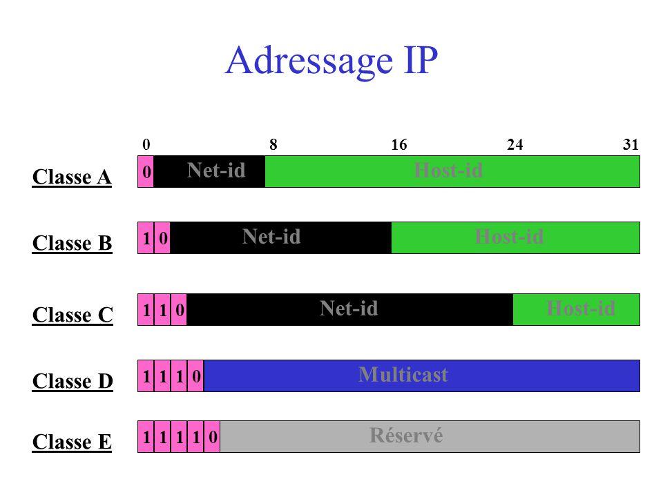 Adressage IP Classe A Net-id Host-id Net-id Host-id Classe B Net-id