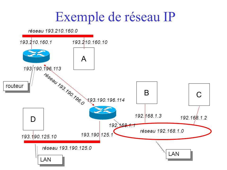 Exemple de réseau IP A B C D routeur LAN LAN réseau 193.210.160.0