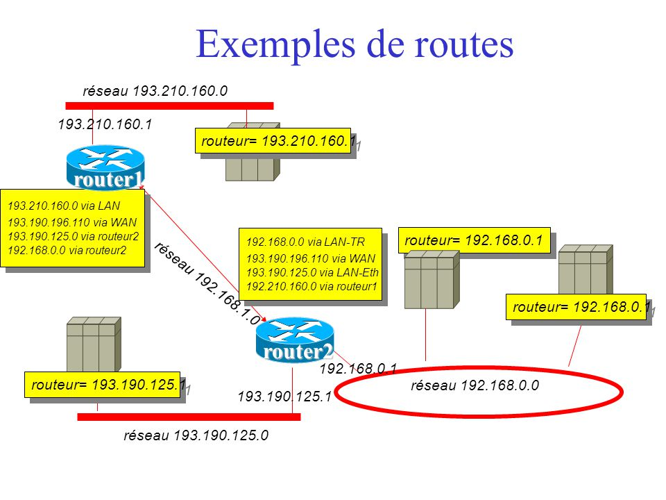 Exemples de routes router1 router2 réseau 193.210.160.0 193.210.160.1