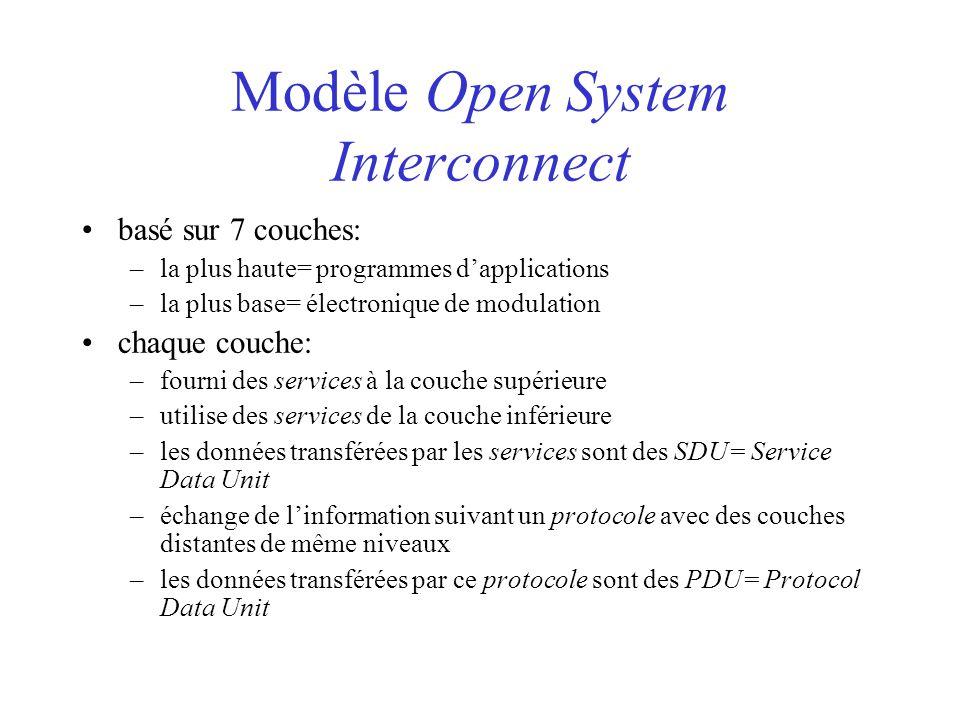 Modèle Open System Interconnect