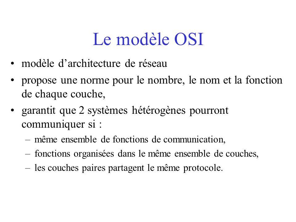 Le modèle OSI modèle d'architecture de réseau