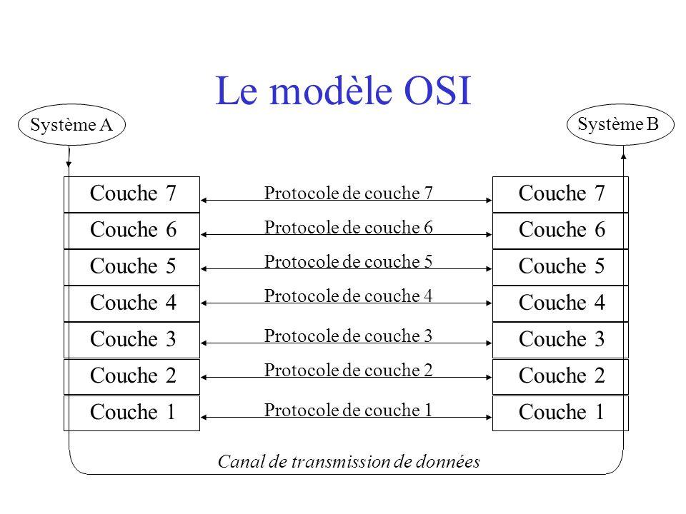 Le modèle OSI Couche 7 Couche 6 Couche 5 Couche 4 Couche 3 Couche 2