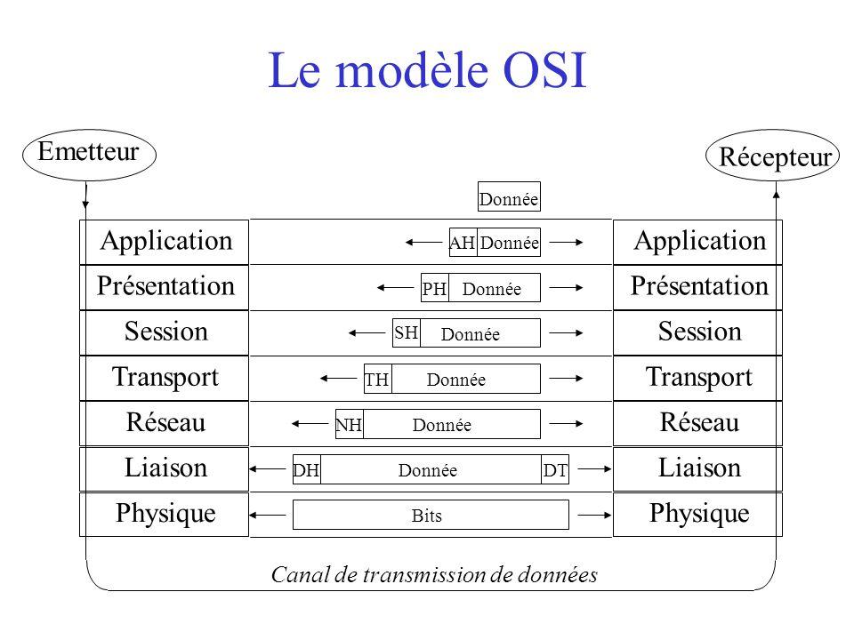 Le modèle OSI Emetteur Récepteur Application Présentation Session