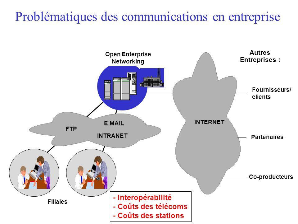 Problématiques des communications en entreprise