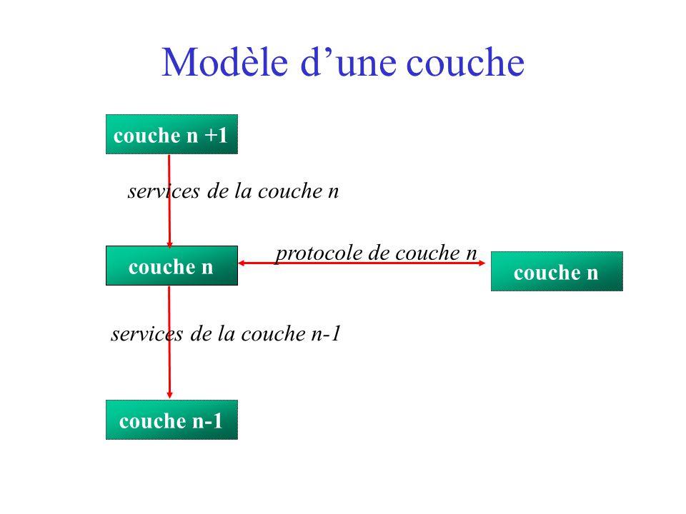 Modèle d'une couche couche n +1 services de la couche n