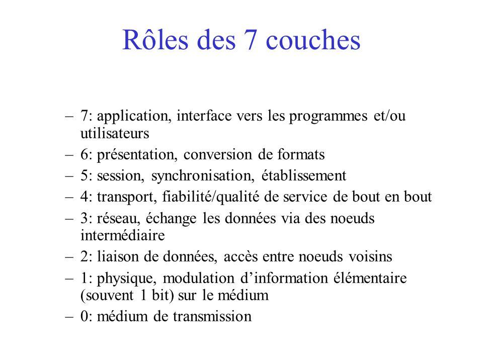 Rôles des 7 couches 7: application, interface vers les programmes et/ou utilisateurs. 6: présentation, conversion de formats.