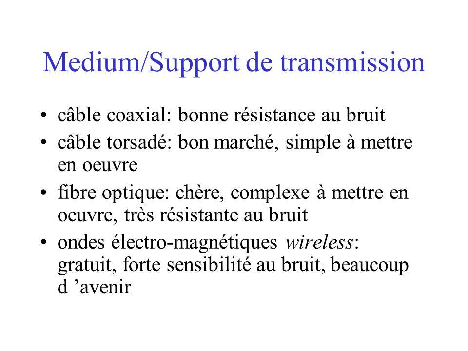 Medium/Support de transmission