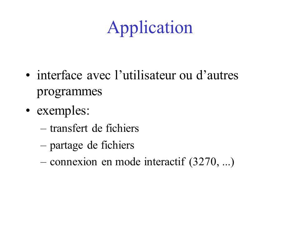 Application interface avec l'utilisateur ou d'autres programmes
