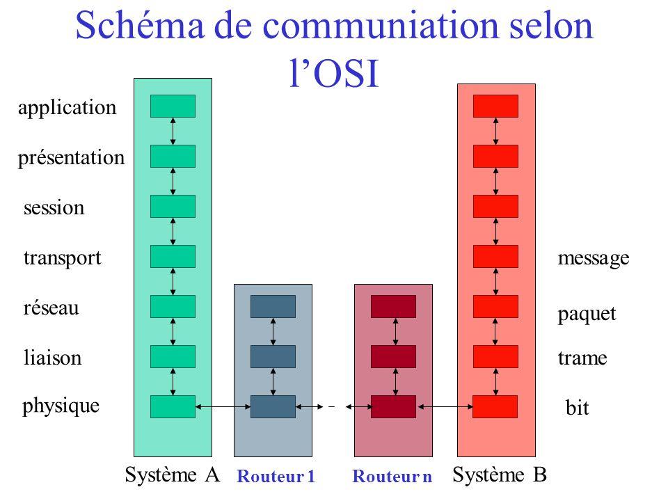 Schéma de communiation selon l'OSI