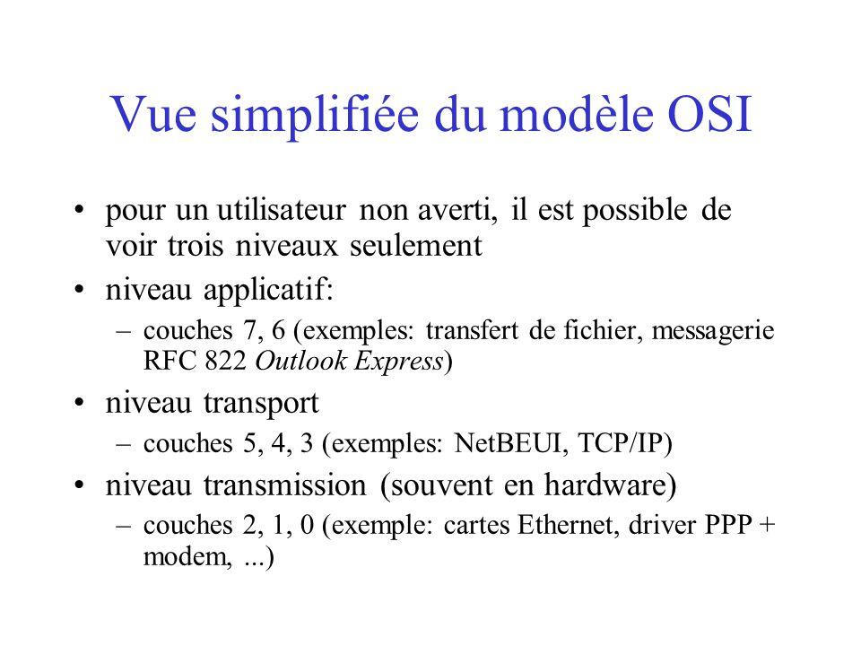 Vue simplifiée du modèle OSI