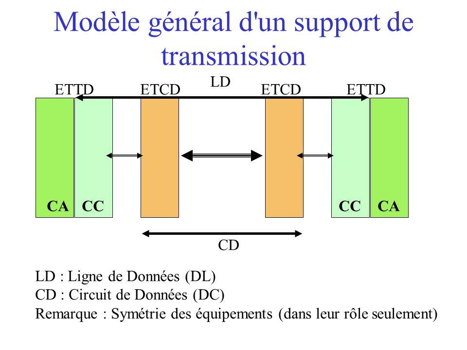 Modèle général d un support de transmission