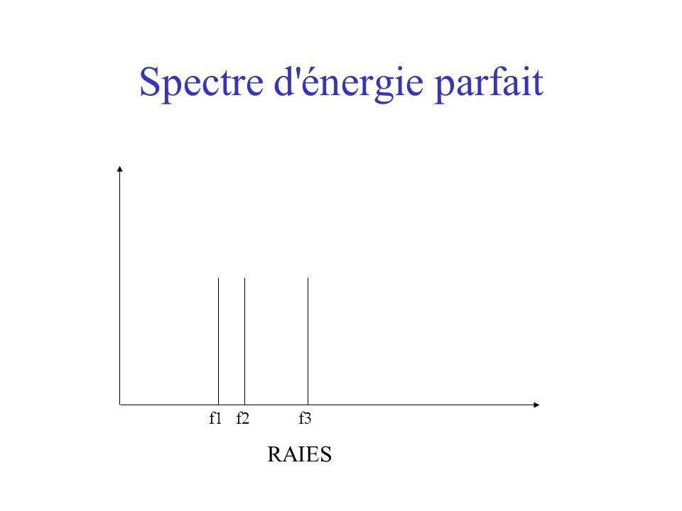 Spectre d énergie parfait