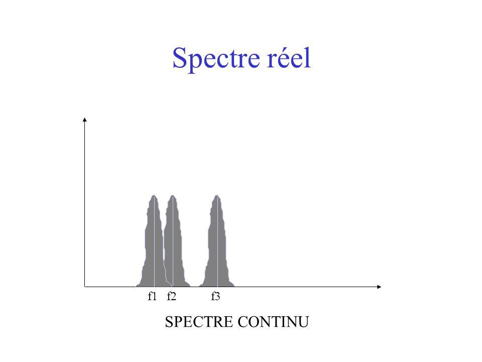 Spectre réel f1 f2 f3 SPECTRE CONTINU