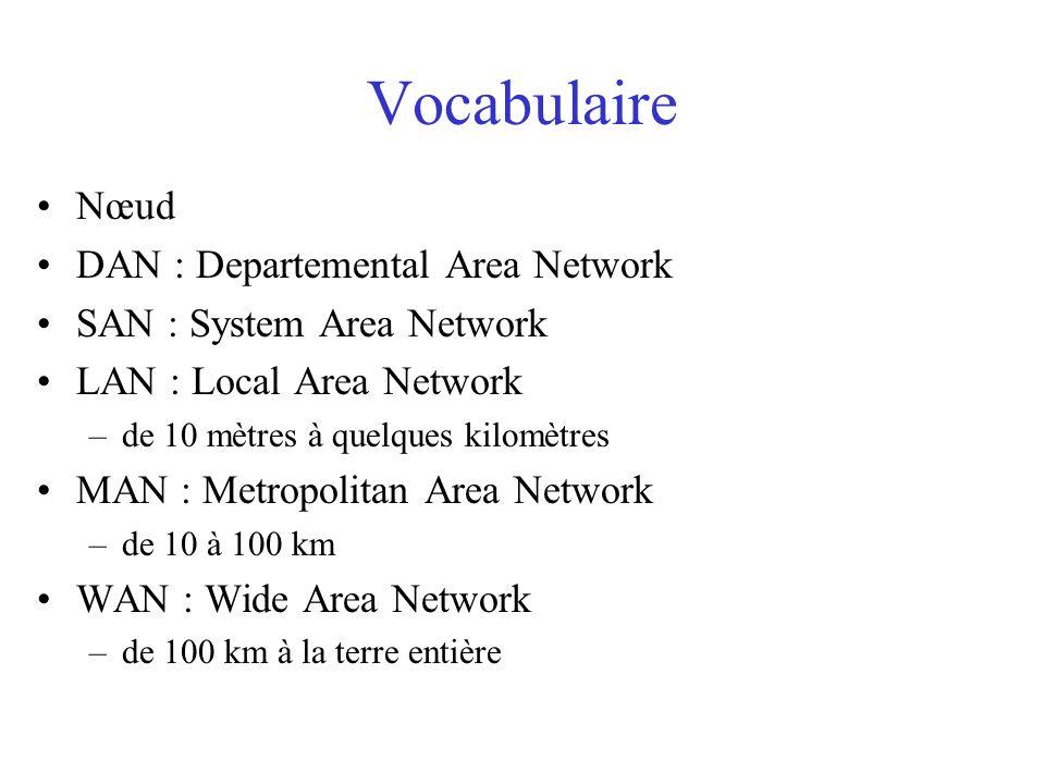 Vocabulaire Nœud DAN : Departemental Area Network