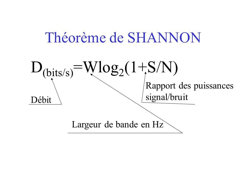 D(bits/s)=Wlog2(1+S/N)