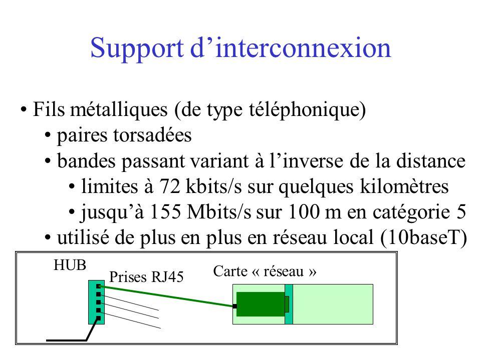 Support d'interconnexion