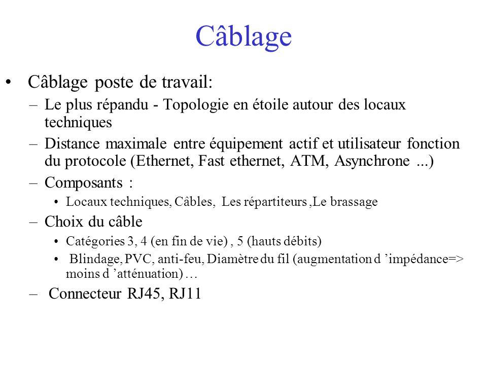 Câblage Câblage poste de travail: