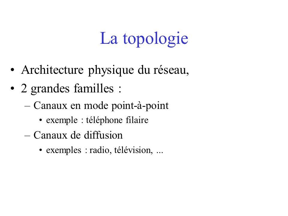 La topologie Architecture physique du réseau, 2 grandes familles :