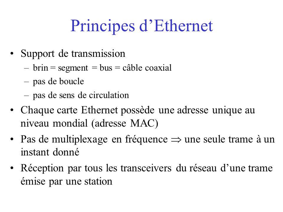 Principes d'Ethernet Support de transmission