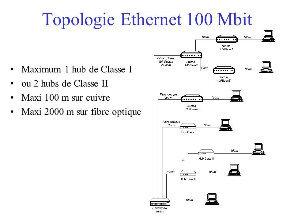 Topologie Ethernet 100 Mbit