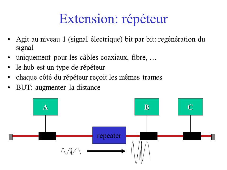 Extension: répéteur Agit au niveau 1 (signal électrique) bit par bit: regénération du signal. uniquement pour les câbles coaxiaux, fibre, …