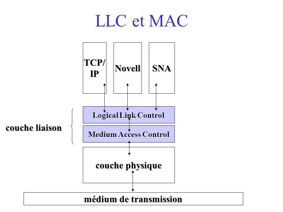médium de transmission