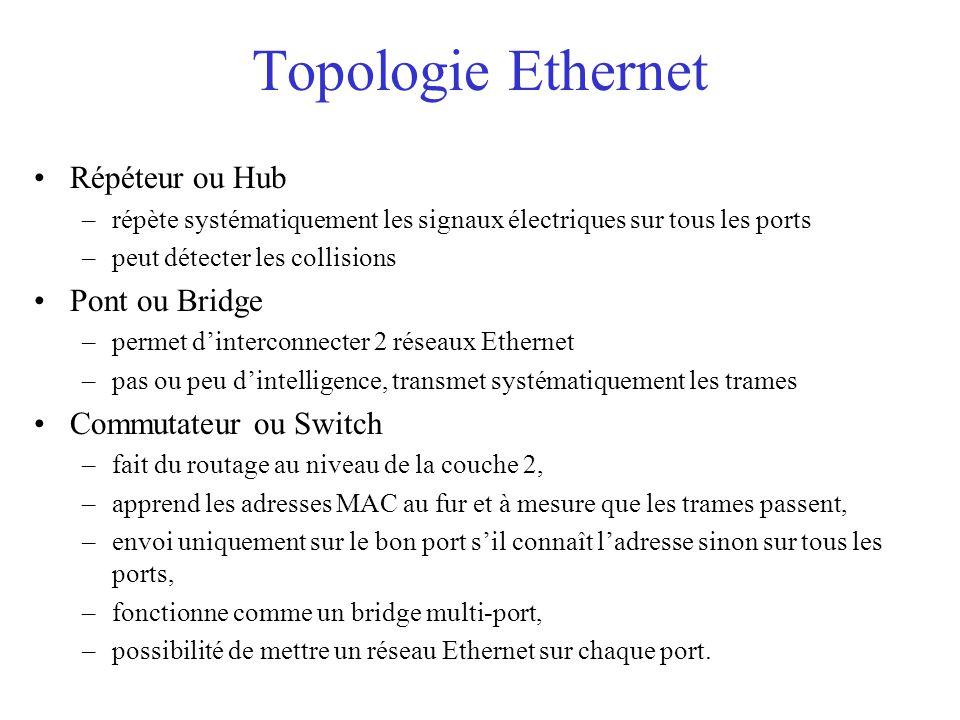 Topologie Ethernet Répéteur ou Hub Pont ou Bridge