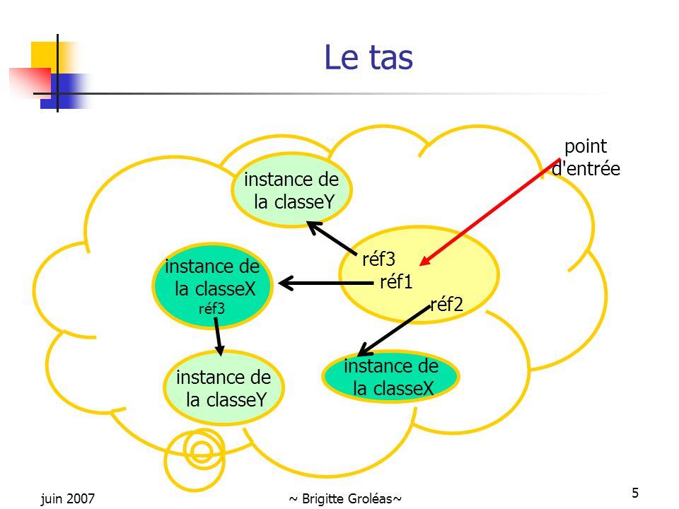 Le tas point d entrée instance de la classeY réf3 instance de réf1