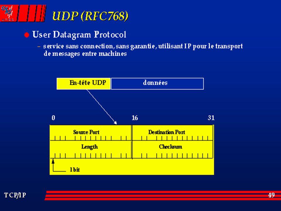 Entête de 8 octets Source Port : Numéro de port optionnel qui identifie le port pour une réponse éventuelle.